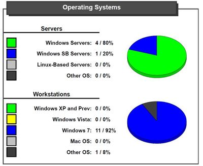 Operating_systems_report